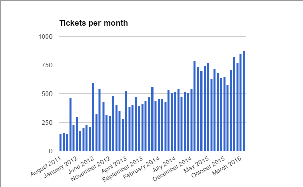 https://www.transformativeworks.org/wp-content/uploads/2016/06/2011-2015SupportTickets.png