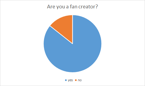 Pie graph showing whether respondents identify as fan creators; roughly 85% responded yes; roughly 15% responded no