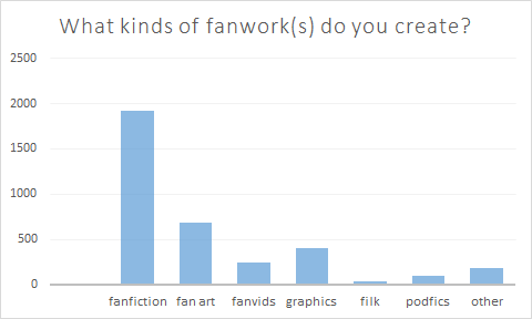 Bar graph showing the types of fanworks created by respondents; from most to least popular, the answers are fanfiction; fan art; graphics; fanvids; other; podfics; filk