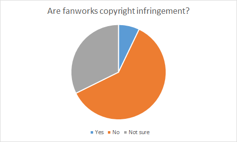 Pie chart showing what respondents believe about whether fanworks are copyright infringement; roughly 7% responded yes; roughly 33% responded not sure; roughly 60% responded no