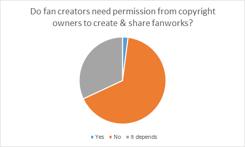 Pie chart showing what respondents believe about whether fanworks must be permitted by copyright owners; roughly 2% responded yes; roughly 33% responded it depends; roughly 65% responded no