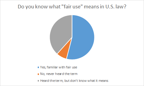 Pie chart showing whether respondents are familiar with US Fair Use law; roughly 8% responded that they were unfamiliar; roughly 37% responded that they had heard the term; roughly 55% responded that they were familiar