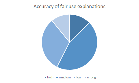 Pie chart showing whether respondents were able to accurately describe US Fair Use law; roughly 13% gave explanations with high accuracy; roughly 45% gave explanations with medium accuracy; roughly 30% gave explanations with low accuracy; roughly 12% gave explanations that were wrong