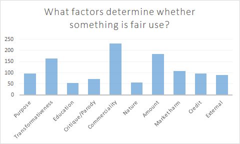 Bar graph showing which factors respondents believe are relevant to US Fair Use law; in order from most to least popular, the answers are commerciality; amount; transformativeness; market harm; purpose; credit; external; critique/parody; nature; education