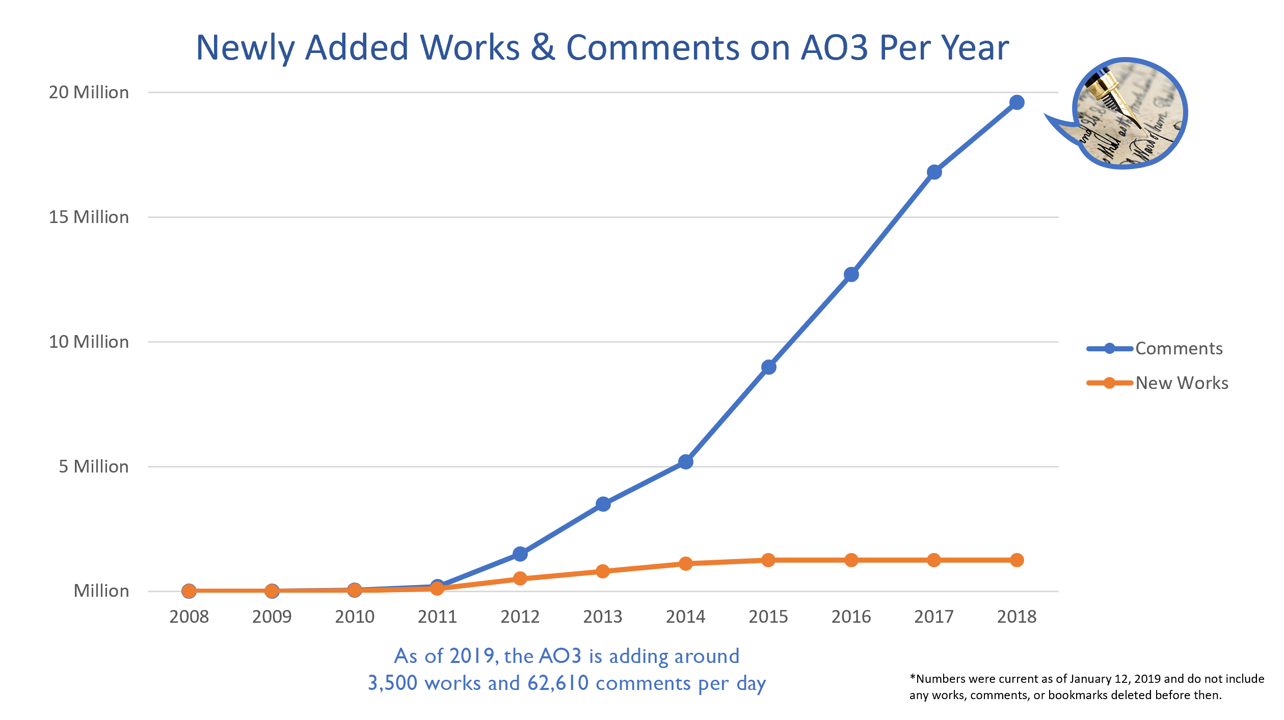 Newly added works and comments on AO3 per year, from 2008 to 2018. As of 2019, the AO3 is adding around 3,500 works and 62,610 comments per day.