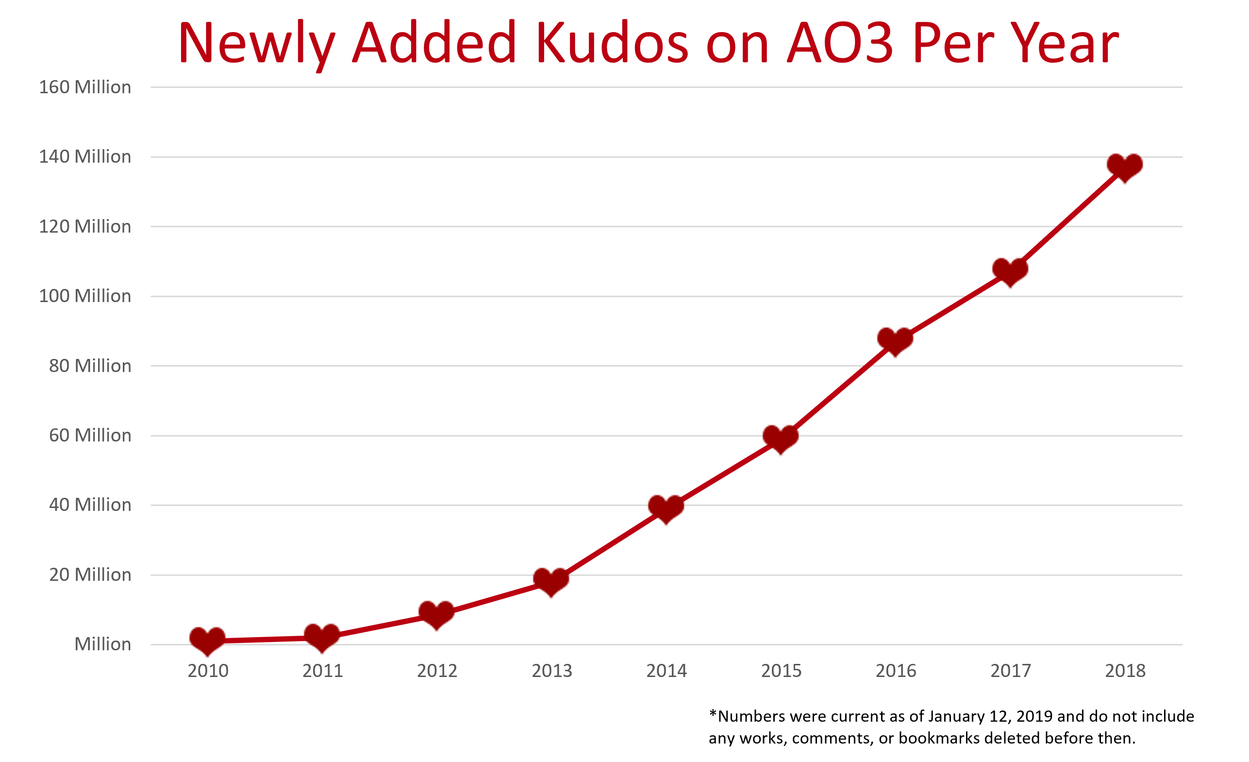 Newly Added Kudos on AO3 by year, from 2010 to 2018 (140 million)