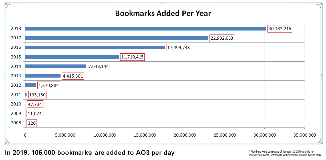 Graph running from 2008 to 2018, with the caption 'In 2019, 106,000 bookmarks are added to AO3 per day'