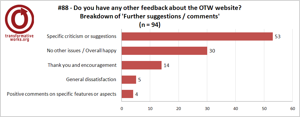 graph for question 88 breakdown by nature of feedback, description in the text above.