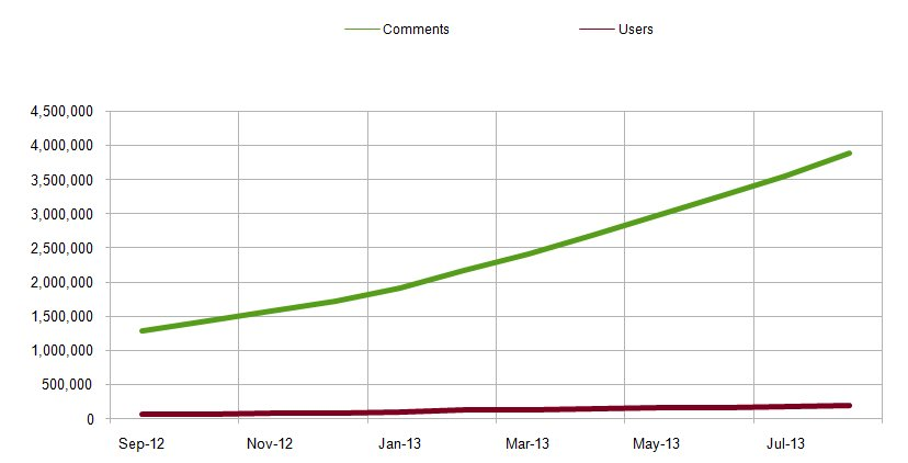 Graph showing growth in comments vs. user accounts