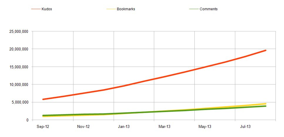Graph showing growth in comments vs. bookmarks vs. kudos