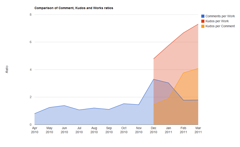 Line graph showing the number of comments per work and the number of kudos per work on the AO3 between April 2010 and March 2011. Number of comments per work remains roughly steady until December/January, when it spikes before falling to slightly more than the average before. Kudos per work exceeds kudos per comment and rises steadily from the introduction of the feature, with no dip.