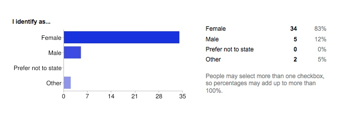 Bar chart showing the gender identifications of AO3 volunteers: Female - 83%, Male - 12%,  Other -25%.