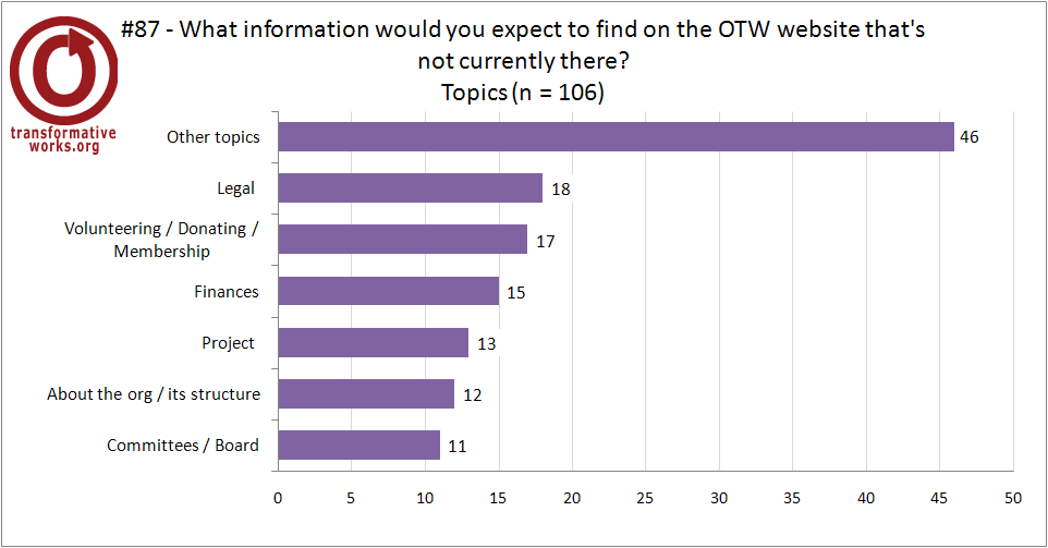 graph for question 87 breakdown of information expected but not found on the OTW site, description in the text above.
