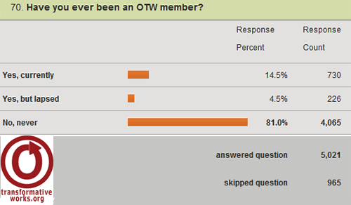 screenshot of a graph for the question Have you ever been an OTW member. 5021 answered, 965 skipped this question. Options: yes currently, 730 replies = 14.5%. yes but lapsed, 226 replies = 4.5%. no never, 4065 replies = 81%