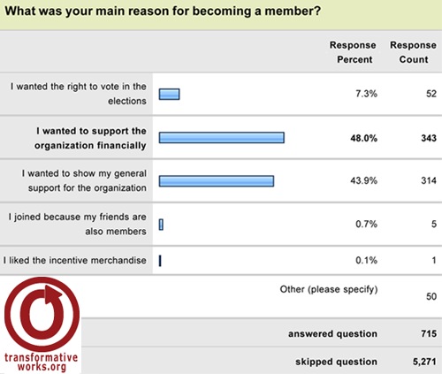 screenshot of a graph for the question What was your main reason for becoming and OTW member. 715 answered, 5271 skipped this question. Options: I wanted the right to vote in the elections, 52 replies = 7,3%. I wanted to support the organization financially, 343 = 48,0%. I wanted to show my general support for the organization, 314 replies = 43,9%. I joined because my friends are also members, 5 replies = 0,7%. I liked the incentive merchandise, 1 reply = 0,1%. Other (please specify), 50 replies
