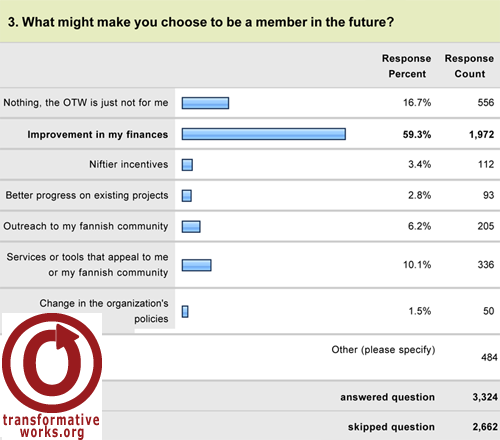 screenshot of a graph for the question What might make you choose to be a member in the future?. 3324 answered, 2662 skipped this question. Options: Nothing, the OTW is just not for me, 556 replies = 16,7%. Improvement in my finances, 1972 replies = 59,3%. Niftier incentives, 112 replies = 3,4%. Better progress on existing projects, 93 replies = 2,8%. Outreach to my fannish community, 205 replies = 6,2%. Services or tools that appeal to me or my fannish community, 336 replies = 10,1%.	Change in the organization's policies, 50 replies = 1,5%. Other (please specify), 484 replies.