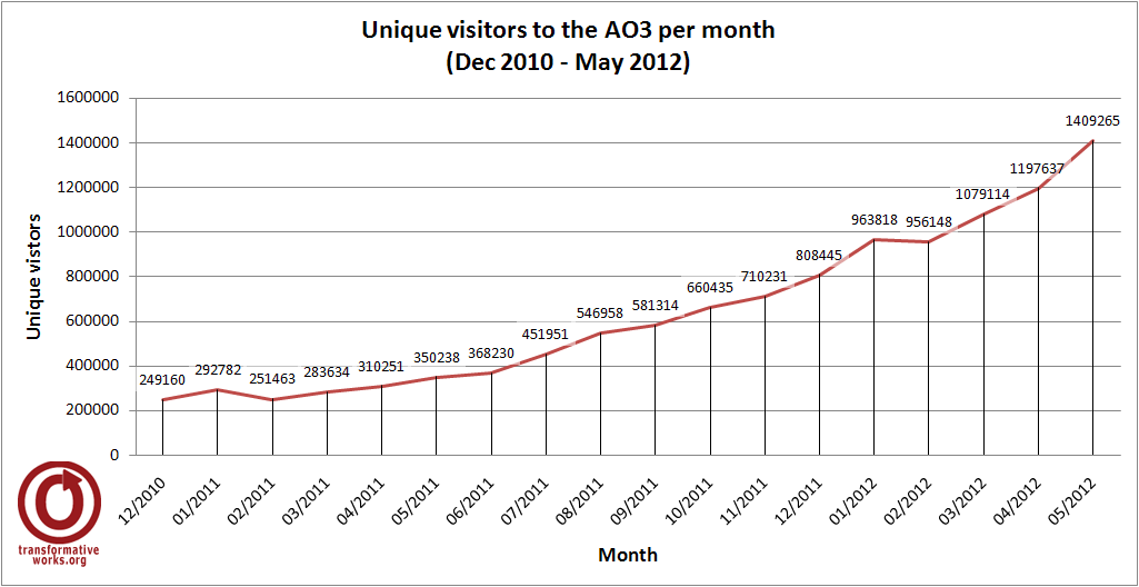 Line graph showing the number of visitors to the AO3 per month, December 2010 to May 2012. The line progresses steadily upwards with a significant spike from 1,197,637 in April 2012 to 1,409,265 in May 2012.