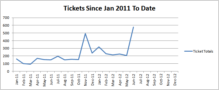graph showing the number of tickets for each month from Jan 2011 (170) to May 2012 (590)